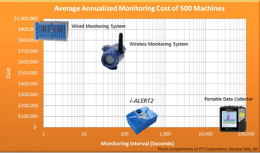 Anualized Monitoring of 500 machines.png