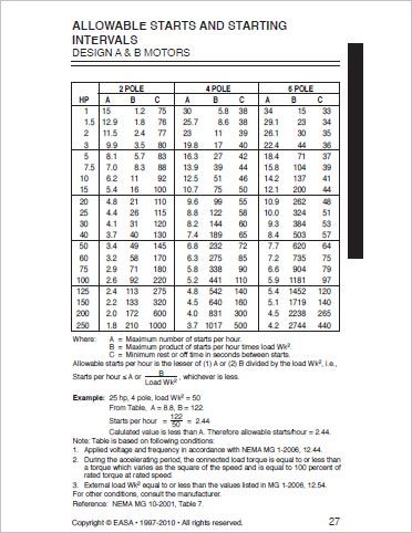 Allowable Starts and Starting Intervals (From EASA)
