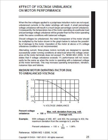 Effect of Voltage Unbalance (From EASA)