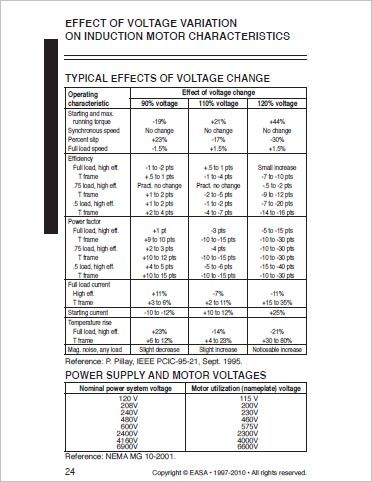 Effect of Voltage Variation (From EASA)