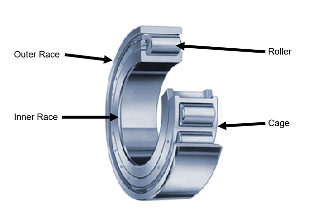 Electric Motor Ball Bearings Types Options