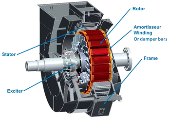 What is an AC Synchronous Motor?