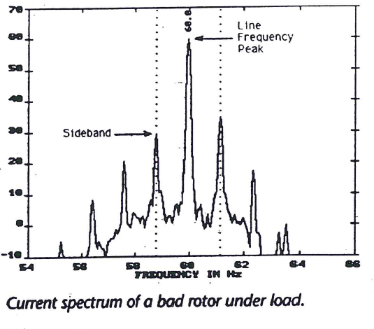current_spectrum_of_bad_rotor_under_load.png