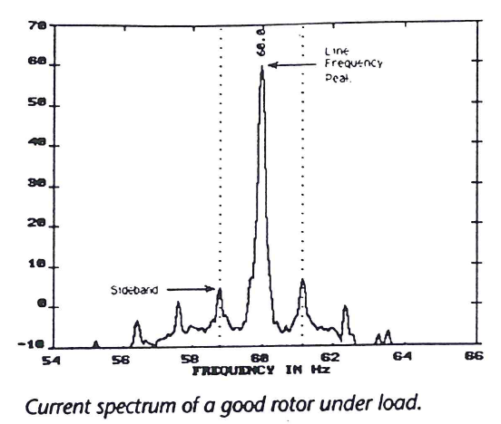current_spectrum_of_good_rotor_under_load.png