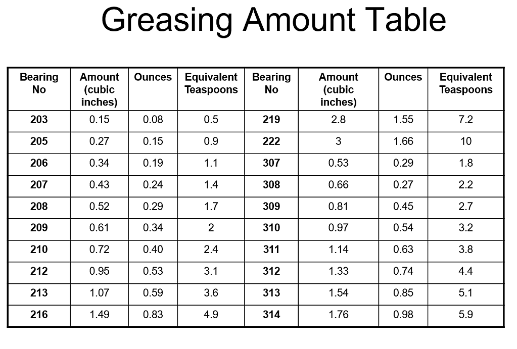greasing_amount_table.png