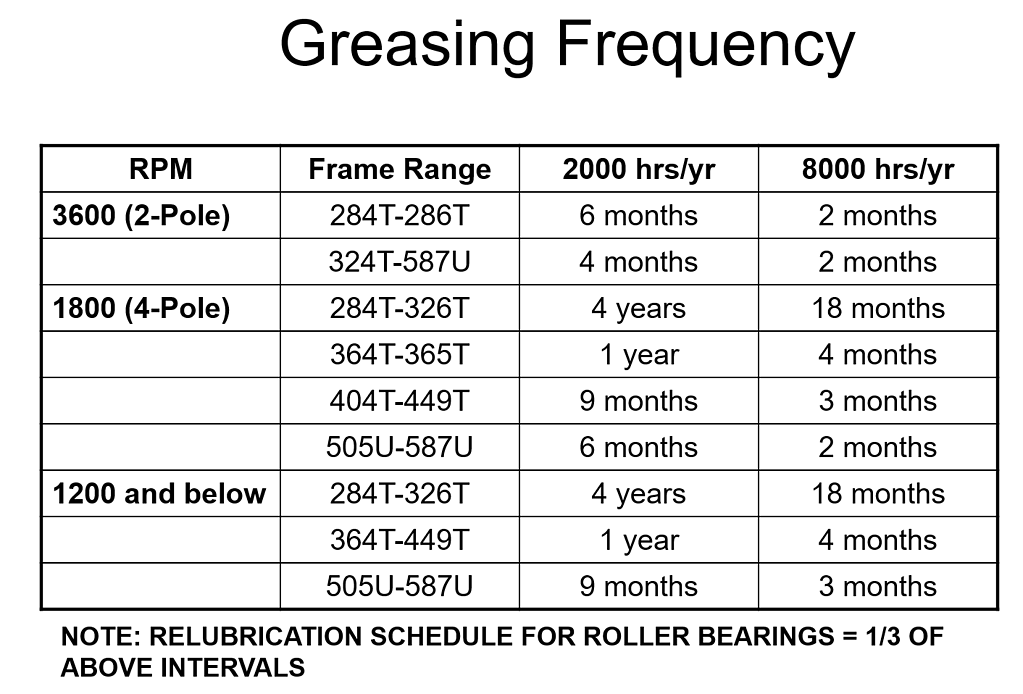 greasing_frequency.png