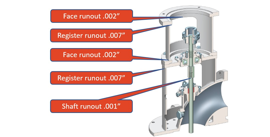 Do Vertical Flange Mount Electric Motors Need to Be Aligned?
