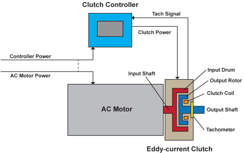 Dynamatic schematic of eddy current clutch control